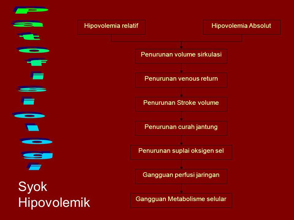 Hipovolemia relatifHipovolemia Absolut Penurunan volume sirkulasi Penurunan venous return Penurunan Stroke volume Penurunan curah jantung Penurunan suplai oksigen sel Gangguan perfusi jaringan Gangguan Metabolisme selular Syok Hipovolemik