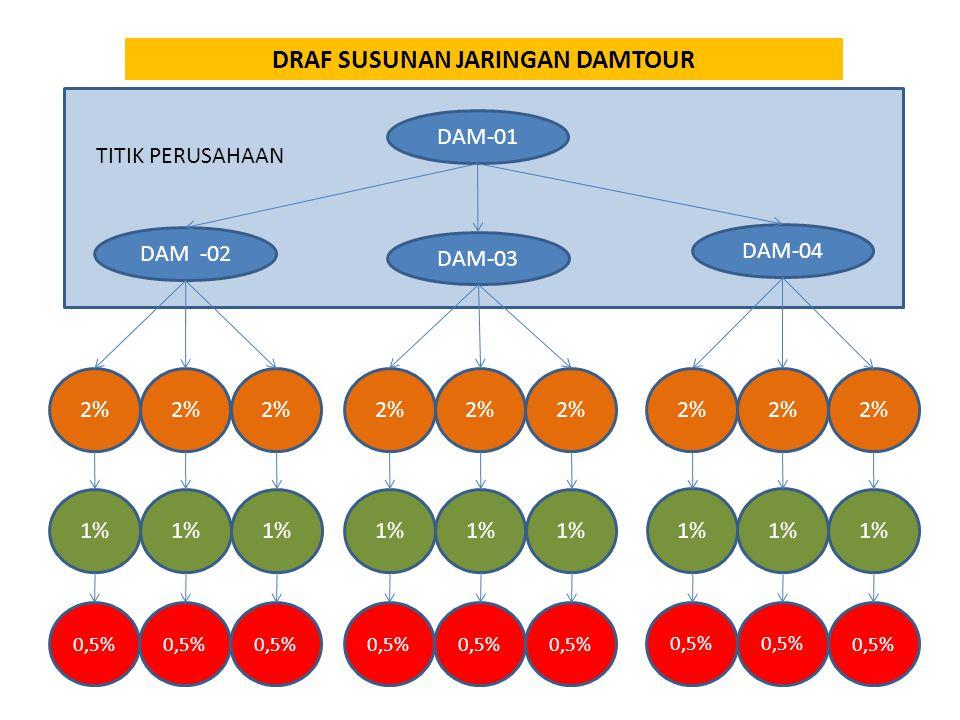 DRAF SUSUNAN JARINGAN DAMTOUR DAM-01 DAM -02 DAM-03 DAM-04 TITIK PERUSAHAAN 2% 1% 0,5%