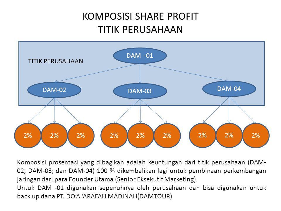 KOMPOSISI SHARE PROFIT TITIK PERUSAHAAN DAM -01 DAM-02 DAM-03 DAM-04 TITIK PERUSAHAAN 2% Komposisi prosentasi yang dibagikan adalah keuntungan dari titik perusahaan (DAM- 02; DAM-03; dan DAM-04) 100 % dikembalikan lagi untuk pembinaan perkembangan jaringan dari para Founder Utama (Senior Eksekutif Marketing) Untuk DAM -01 digunakan sepenuhnya oleh perusahaan dan bisa digunakan untuk back up dana PT.