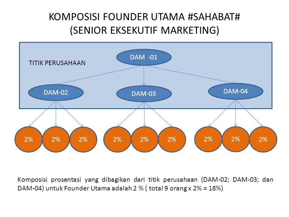 KOMPOSISI FOUNDER UTAMA #SAHABAT# (SENIOR EKSEKUTIF MARKETING) DAM -01 DAM-02 DAM-03 DAM-04 TITIK PERUSAHAAN 2% Komposisi prosentasi yang dibagikan dari titik perusahaan (DAM-02; DAM-03; dan DAM-04) untuk Founder Utama adalah 2 % ( total 9 orang x 2% = 18%)