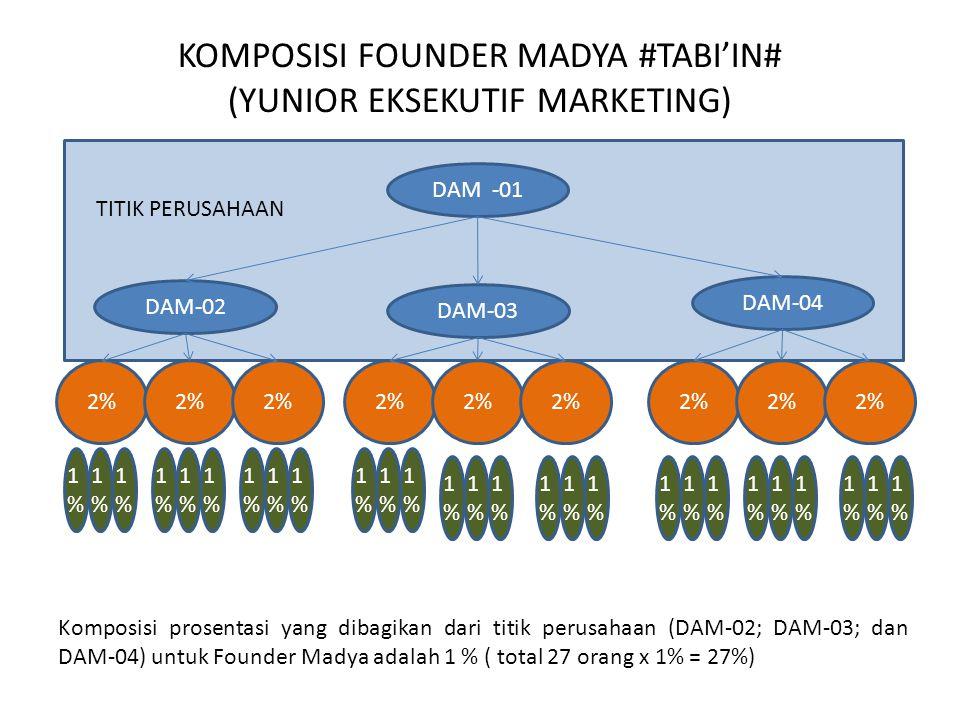 KOMPOSISI FOUNDER MADYA #TABI'IN# (YUNIOR EKSEKUTIF MARKETING) DAM -01 DAM-02 DAM-03 DAM-04 TITIK PERUSAHAAN 2% Komposisi prosentasi yang dibagikan dari titik perusahaan (DAM-02; DAM-03; dan DAM-04) untuk Founder Madya adalah 1 % ( total 27 orang x 1% = 27%) 1%1% 1%1% 1%1% 1%1% 1%1% 1%1% 1%1% 1%1% 1%1% 1%1% 1%1% 1%1% 1%1% 1%1% 1%1% 1%1% 1%1% 1%1% 1%1% 1%1% 1%1% 1%1% 1%1% 1%1% 1%1% 1%1% 1%1%