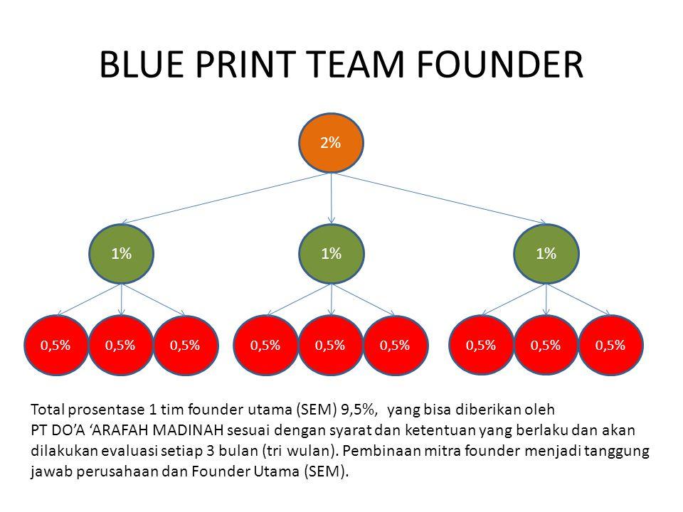 BLUE PRINT TEAM FOUNDER 2% 1% 0,5% Total prosentase 1 tim founder utama (SEM) 9,5%, yang bisa diberikan oleh PT DO'A 'ARAFAH MADINAH sesuai dengan syarat dan ketentuan yang berlaku dan akan dilakukan evaluasi setiap 3 bulan (tri wulan).