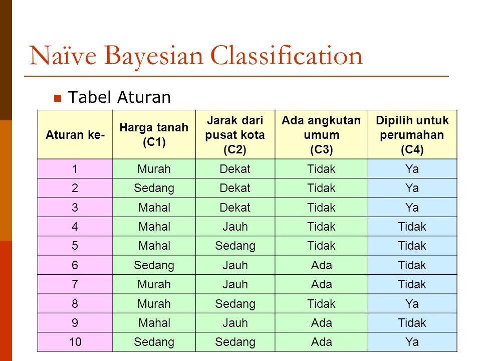 Naïve Bayesian Classification Tabel Aturan Aturan ke- Harga tanah (C1) Jarak dari pusat kota (C2) Ada angkutan umum (C3) Dipilih untuk perumahan (C4)