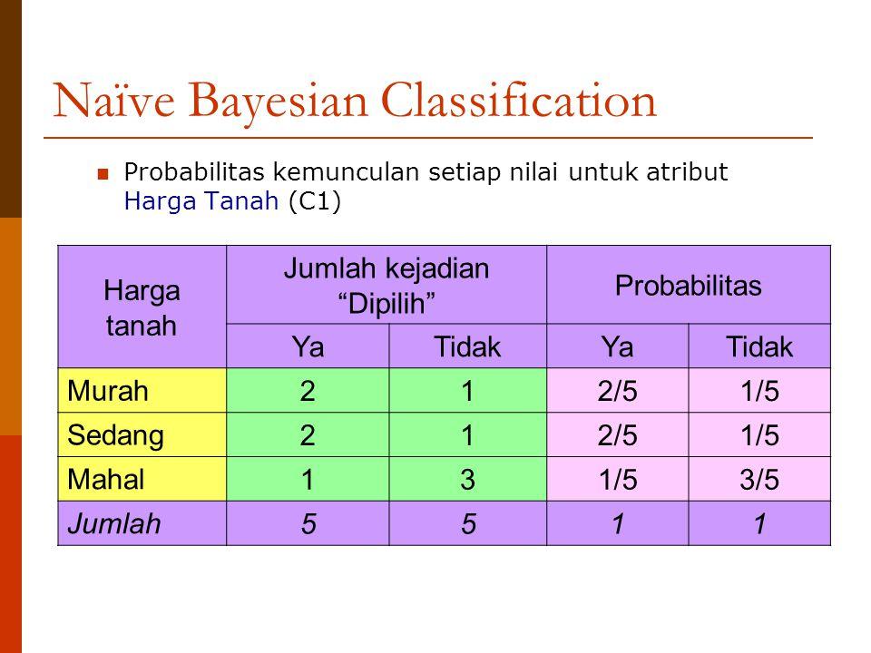 """Naïve Bayesian Classification Probabilitas kemunculan setiap nilai untuk atribut Harga Tanah (C1) Harga tanah Jumlah kejadian """"Dipilih"""" Probabilitas Y"""