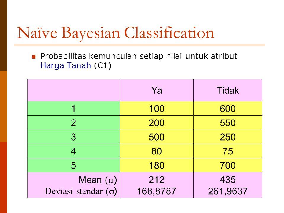 Naïve Bayesian Classification Probabilitas kemunculan setiap nilai untuk atribut Harga Tanah (C1) YaTidak 1 100600 2 200550 3 500250 4 8075 5 180700 M