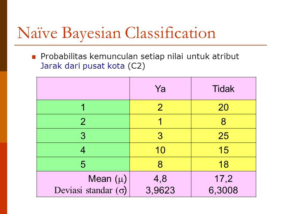 Naïve Bayesian Classification Probabilitas kemunculan setiap nilai untuk atribut Jarak dari pusat kota (C2) YaTidak 1 220 2 18 3 325 4 1015 5 818 Mean