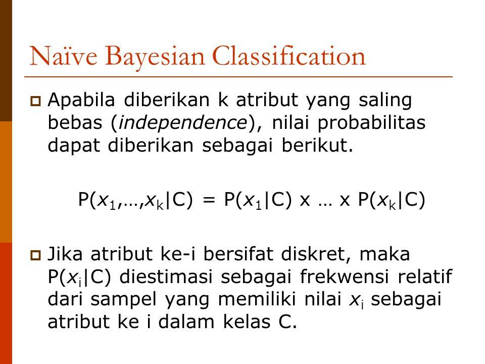 Naïve Bayesian Classification Probabilitas kemunculan setiap nilai untuk atribut Harga Tanah (C1) YaTidak 1 100600 2 200550 3 500250 4 8075 5 180700 Mean (  ) Deviasi standar (  ) 212 168,8787 435 261,9637