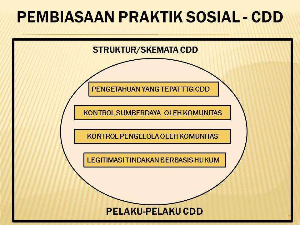 15 PEMBIASAAN PRAKTIK SOSIAL - CDD STRUKTUR/SKEMATA CDD PELAKU-PELAKU CDD PENGETAHUAN YANG TEPAT TTG CDD KONTROL SUMBERDAYA OLEH KOMUNITAS KONTROL PENGELOLA OLEH KOMUNITAS LEGITIMASI TINDAKAN BERBASIS HUKUM