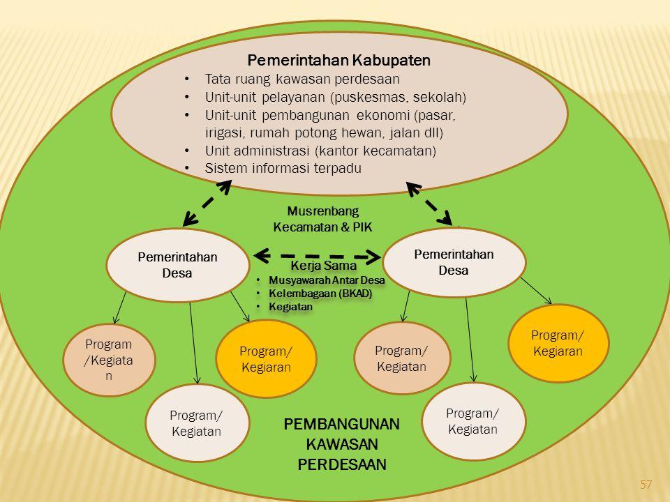 Program/ Kegiatan Program/ Kegiatan Program/ Kegiaran Pemerintahan Desa Pemerintahan Kabupaten Tata ruang kawasan perdesaan Unit-unit pelayanan (puske