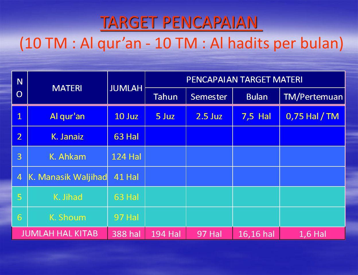 TAHUN KE-1 MATERI 1. MAKNA AL QUR'AN JUZ 11-15 2. MA'NA AL HADITS : a. K. Janaiz b. K. Ahkam c. K. Manasik Waljihad d. K. Shoum TARGET UMUR 12 - 14 TA