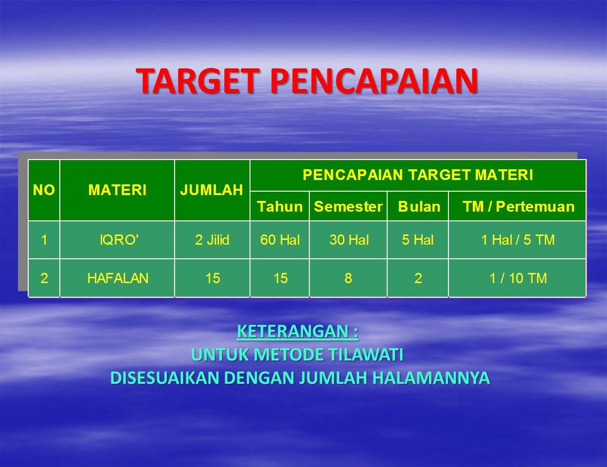TAHUN KE-1 MATERI 1.MAKNA AL QUR'AN JUZ 11-15 2. MA'NA AL HADITS : a.