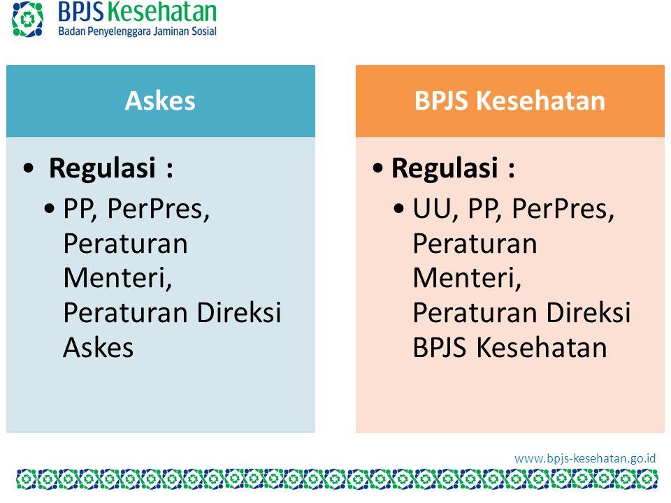 Askes Regulasi : PP, PerPres, Peraturan Menteri, Peraturan Direksi Askes BPJS Kesehatan Regulasi : UU, PP, PerPres, Peraturan Menteri, Peraturan Direk