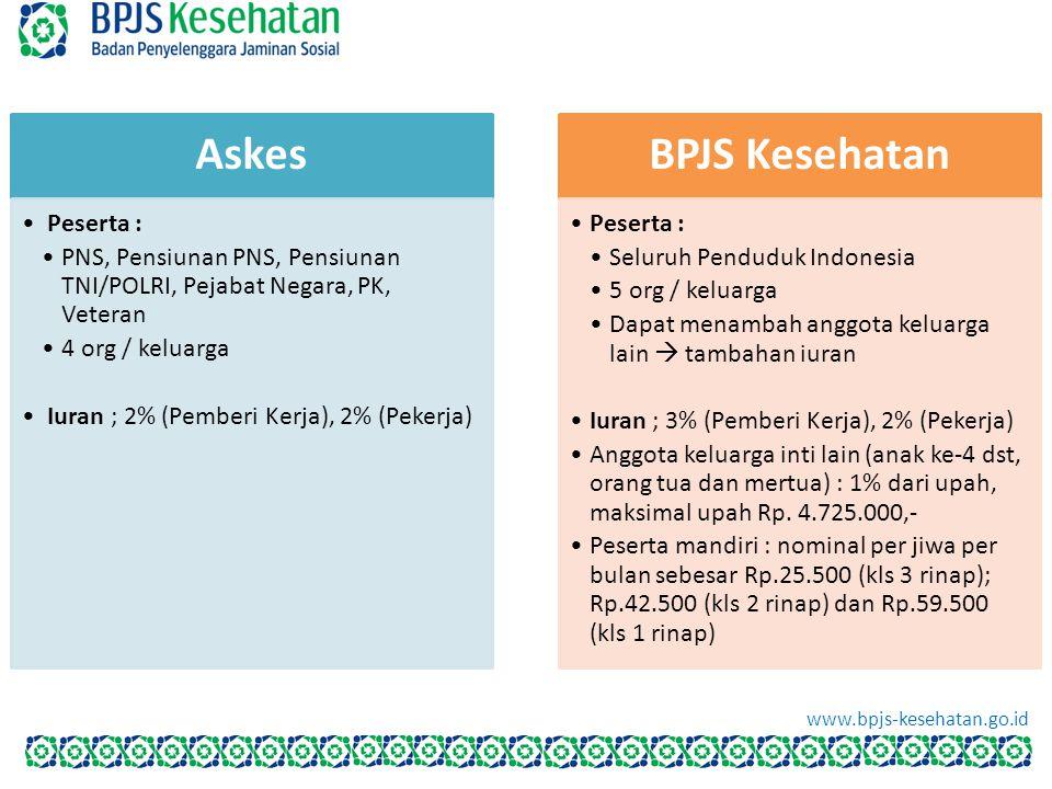Askes Peserta : PNS, Pensiunan PNS, Pensiunan TNI/POLRI, Pejabat Negara, PK, Veteran 4 org / keluarga Iuran ; 2% (Pemberi Kerja), 2% (Pekerja) BPJS Ke