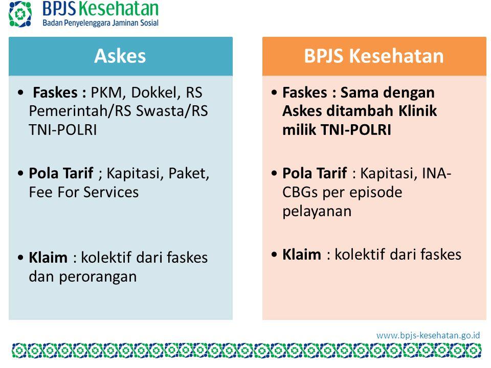 Askes Faskes : PKM, Dokkel, RS Pemerintah/RS Swasta/RS TNI-POLRI Pola Tarif ; Kapitasi, Paket, Fee For Services Klaim : kolektif dari faskes dan peror