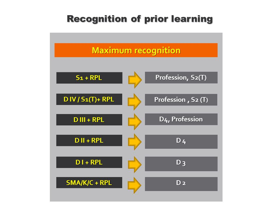 Recognition of prior learning Maximum recognition SMA/K/C + RPL D 2 D I + RPL D 3 D II + RPL D 4 D III + RPL D4, Profession D IV / S1(T)+ RPL Profession, S2 (T ) S1 + RPL Profession, S2(T)