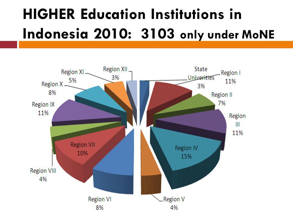 Distribution of the Program
