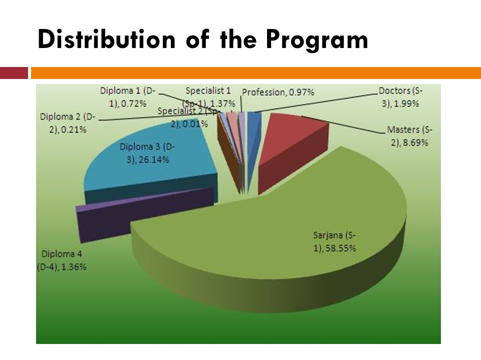 Distribution of the Program