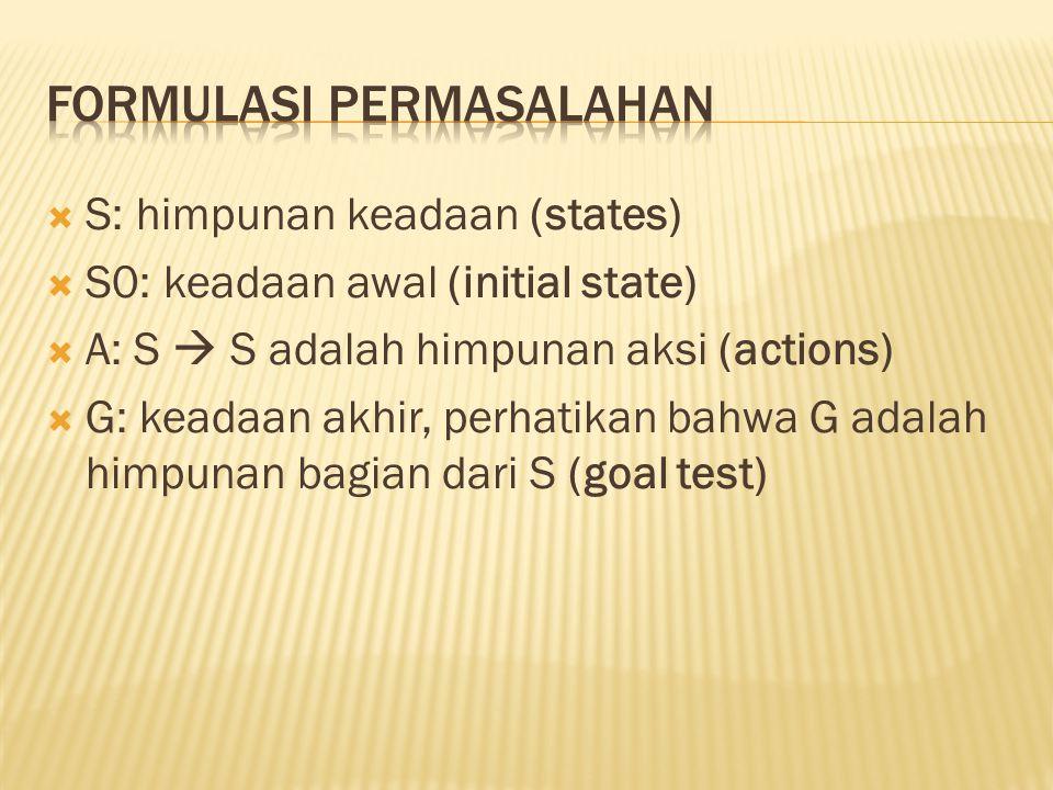  S: himpunan keadaan (states)  S0: keadaan awal (initial state)  A: S  S adalah himpunan aksi (actions)  G: keadaan akhir, perhatikan bahwa G adalah himpunan bagian dari S (goal test)