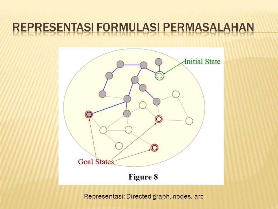 Representasi: Directed graph, nodes, arc