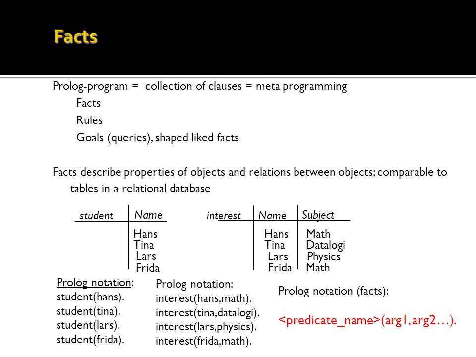 Prolog-program = collection of clauses = meta programming Facts Rules Goals (queries), shaped liked facts Facts describe properties of objects and rel