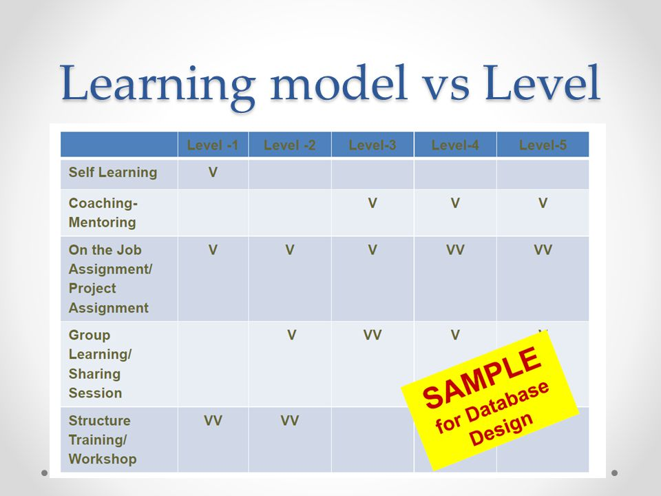 Learning model vs Level