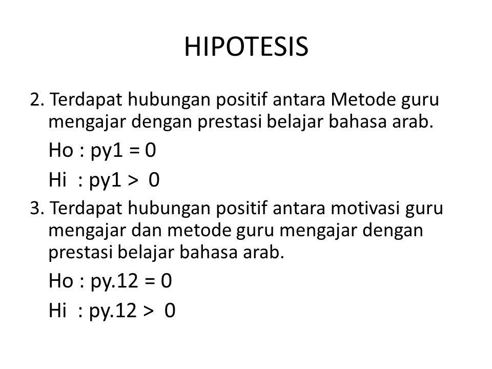 HIPOTESIS 2. Terdapat hubungan positif antara Metode guru mengajar dengan prestasi belajar bahasa arab. Ho : рy1 = 0 Hi : рy1 > 0 3. Terdapat hubungan