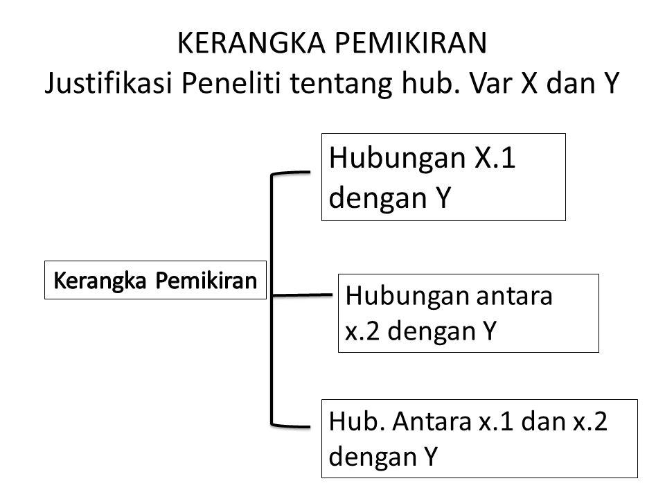 KERANGKA PEMIKIRAN Justifikasi Peneliti tentang hub. Var X dan Y Hubungan X.1 dengan Y Hubungan antara x.2 dengan Y Hub. Antara x.1 dan x.2 dengan Y