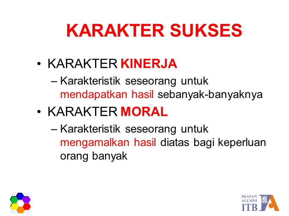 KARAKTER SUKSES KARAKTER KINERJA –Karakteristik seseorang untuk mendapatkan hasil sebanyak-banyaknya KARAKTER MORAL –Karakteristik seseorang untuk men