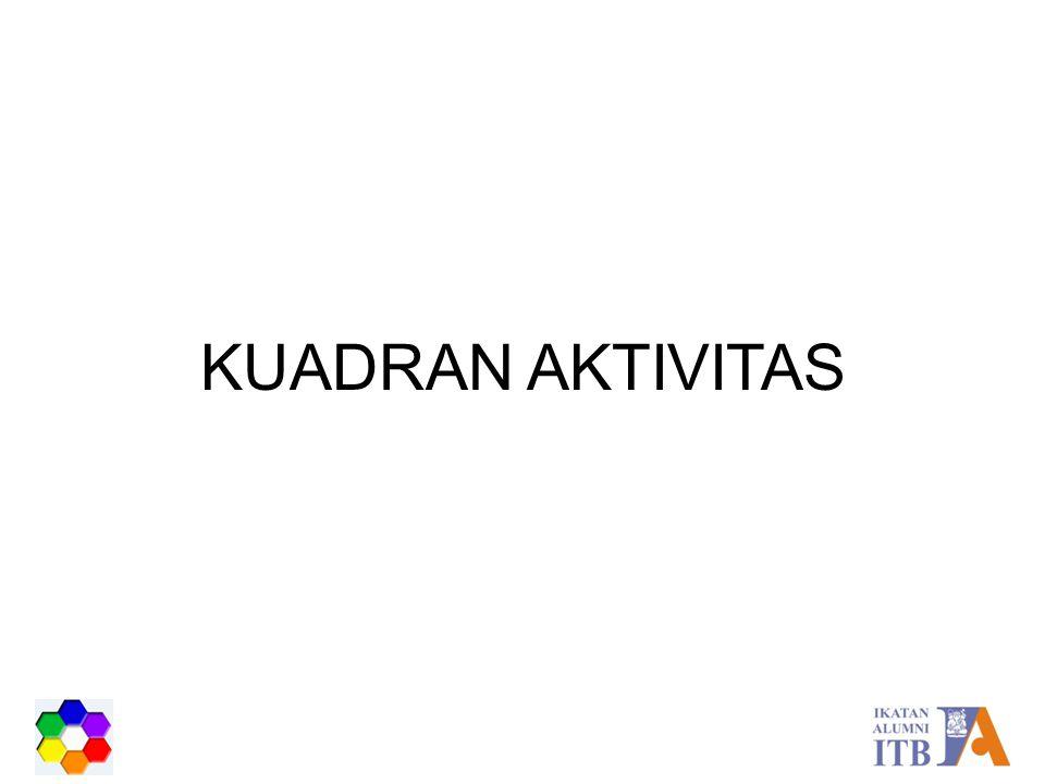 KUADRAN AKTIVITAS