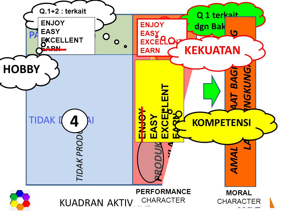 TIDAK DISUKAI PASSION TIDAK PRODUKTIF PRODUKTIF (114 KLASTER AKTIVITAS) KUADRAN AKTIVITAS Q 1 terkait dgn Bakat AMAL : MANFAAT BAGI ORANG LAIN & LINGKUNGAN PERFORMANCE CHARACTER MORAL CHARACTER 2 4 3 1 ENJOY EASY EXCELLENT EARN ENJOY EASY EXCELLENT EARN Q.1+2 : terkait dgn personality KEKUATAN KOMPETENSI ENJOY EASY EXCELLENT EARN HOBBY