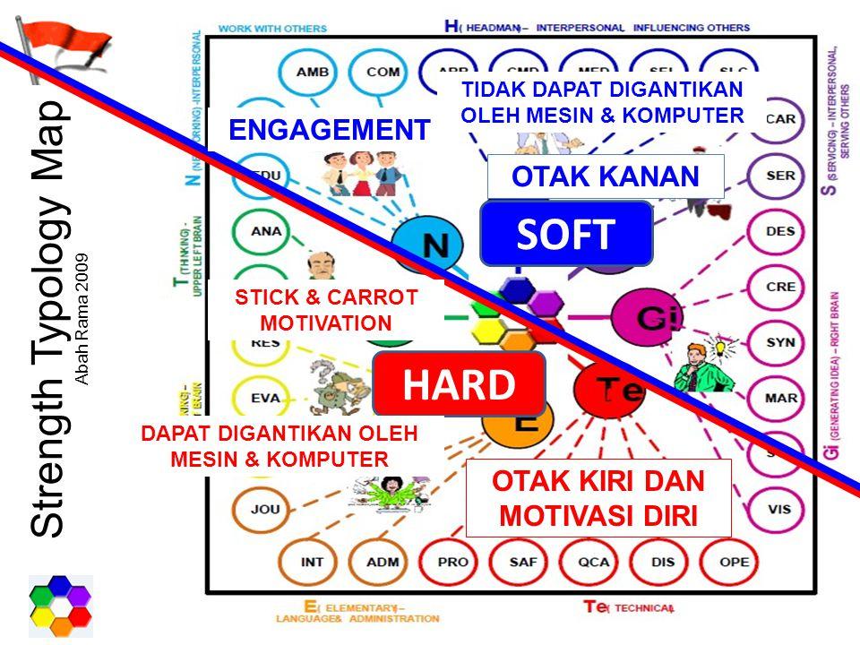Strength Typology Map Abah Rama 2009 HARD SOFT DAPAT DIGANTIKAN OLEH MESIN & KOMPUTER TIDAK DAPAT DIGANTIKAN OLEH MESIN & KOMPUTER STICK & CARROT MOTI