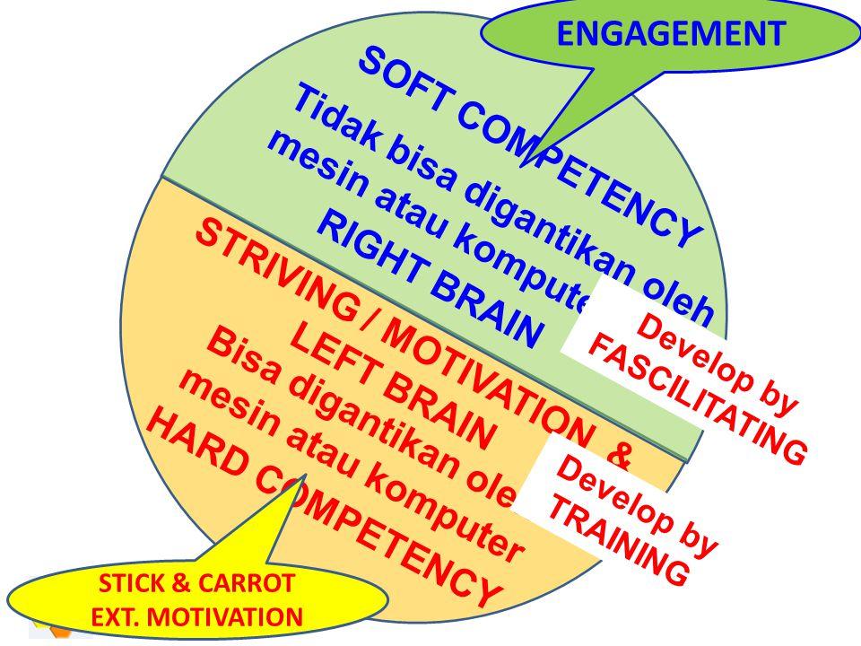 STRIVING / MOTIVATION & LEFT BRAIN RIGHT BRAIN SOFT COMPETENCY ENGAGEMENT HARD COMPETENCY Tidak bisa digantikan oleh mesin atau komputer Bisa digantikan oleh mesin atau komputer STICK & CARROT EXT.
