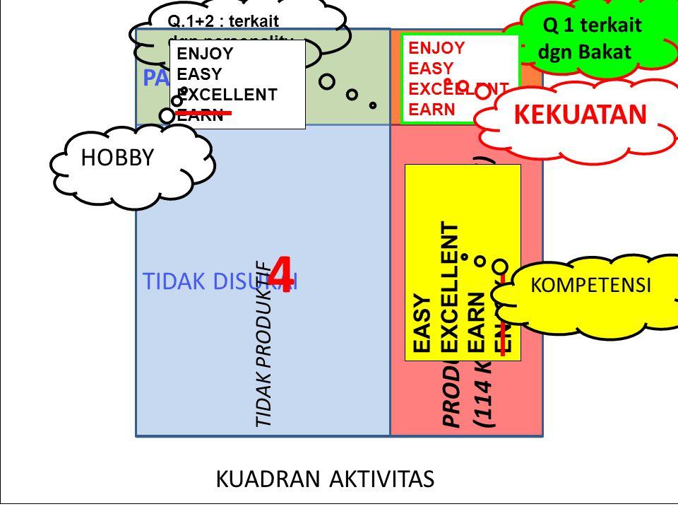 TIDAK DISUKAI PASSION TIDAK PRODUKTIF PRODUKTIF (114 KLASTER AKTIVITAS) 1 2 3 4 KUADRAN AKTIVITAS Q.1+2 : terkait dgn personality Q 1 terkait dgn Bakat ENJOY EASY EXCELLENT EARN ENJOY EASY EXCELLENT EARN EASY EXCELLENT EARN ENJOY KEKUATAN HOBBY KOMPETENSI
