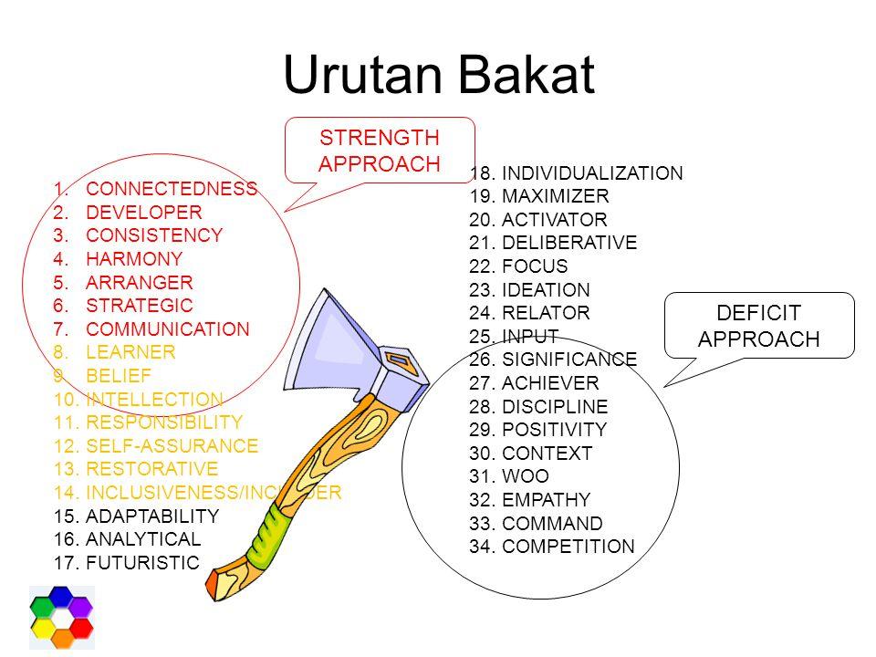 Urutan Bakat DEFICIT APPROACH STRENGTH APPROACH 1.CONNECTEDNESS 2.DEVELOPER 3.CONSISTENCY 4.HARMONY 5.ARRANGER 6.STRATEGIC 7.COMMUNICATION 8.LEARNER 9.BELIEF 10.INTELLECTION 11.RESPONSIBILITY 12.SELF-ASSURANCE 13.RESTORATIVE 14.INCLUSIVENESS/INCLUDER 15.ADAPTABILITY 16.ANALYTICAL 17.FUTURISTIC 18.INDIVIDUALIZATION 19.MAXIMIZER 20.ACTIVATOR 21.DELIBERATIVE 22.FOCUS 23.IDEATION 24.RELATOR 25.INPUT 26.SIGNIFICANCE 27.ACHIEVER 28.DISCIPLINE 29.POSITIVITY 30.CONTEXT 31.WOO 32.EMPATHY 33.COMMAND 34.COMPETITION