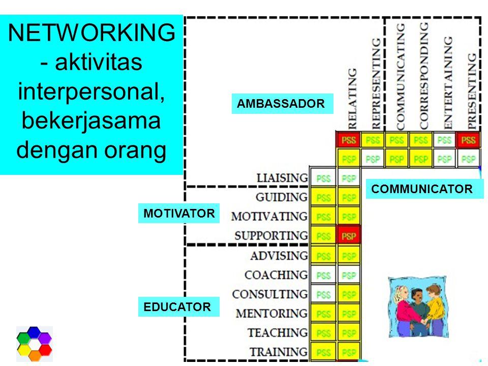 NETWORKING - aktivitas interpersonal, bekerjasama dengan orang MOTIVATOR EDUCATOR AMBASSADOR COMMUNICATOR
