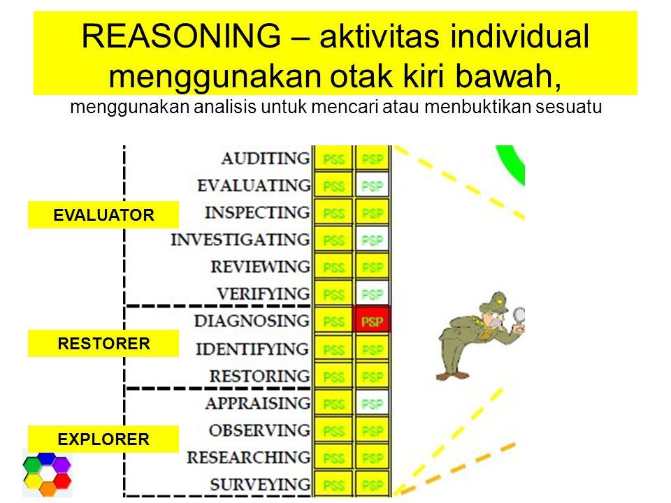 REASONING – aktivitas individual menggunakan otak kiri bawah, menggunakan analisis untuk mencari atau menbuktikan sesuatu EVALUATOR RESTORER EXPLORER