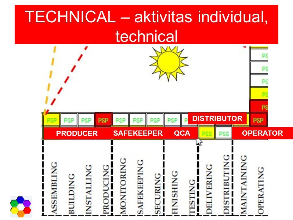 TECHNICAL – aktivitas individual, technical DISTRIBUTOR QCASAFEKEEPER PRODUCER OPERATOR