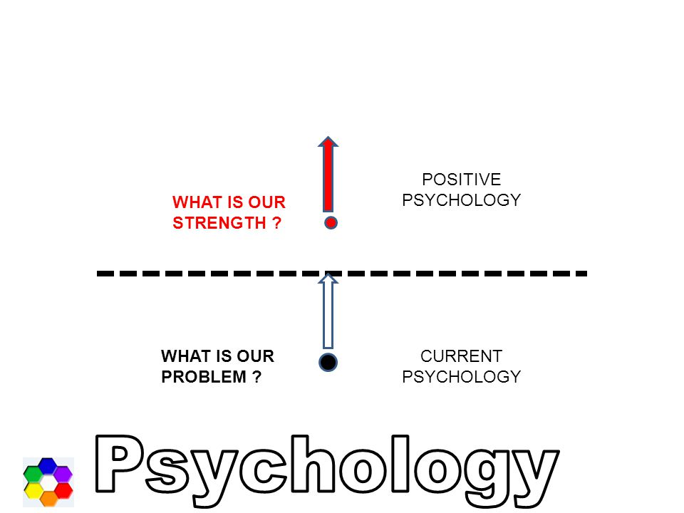 The Road to Positive Psychology Humanistic Psychology (50's) The Third Force –Reaction to behaviorism (First Force) –Reaction to psychoanalysis (Second Force) –Lacked rigorous methodology Sumber : kuliah PP Tal Ben Shahar