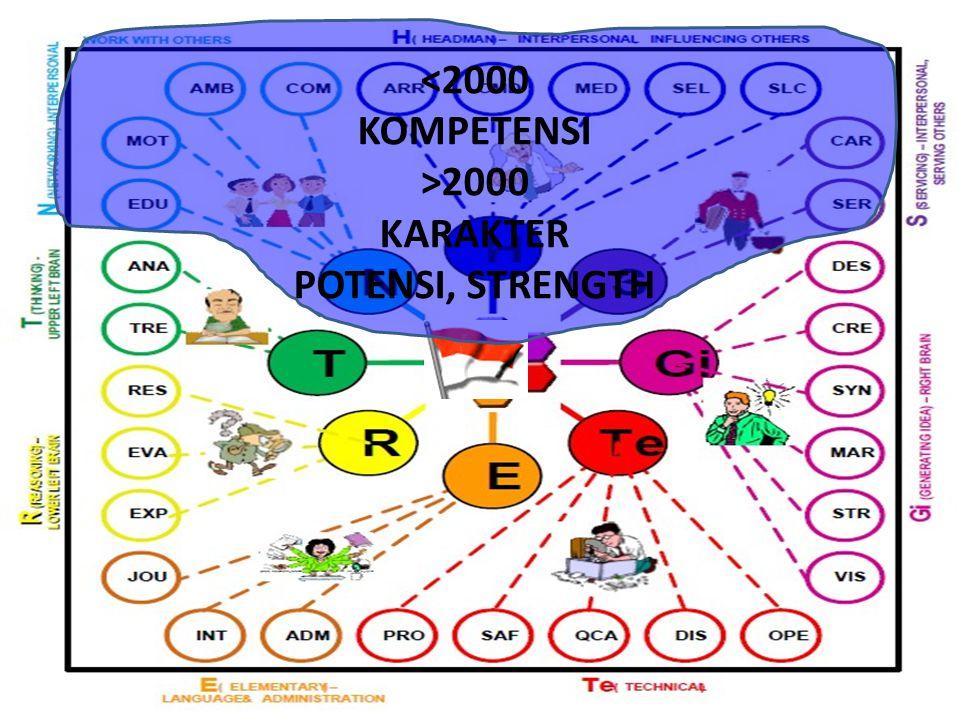 <2000 KOMPETENSI >2000 KARAKTER POTENSI, STRENGTH