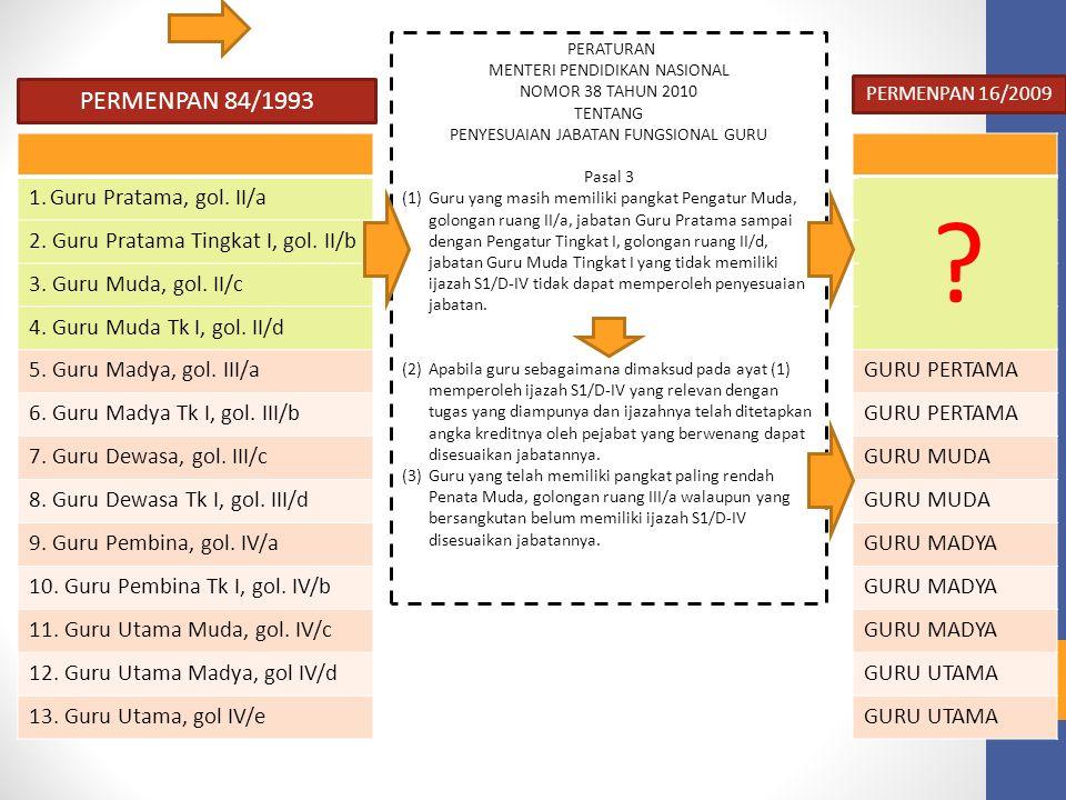 (Permennegpan dan RB No.16/2009 pasal 12) JENJANG JABATAN FUNGSIONAL GURU (Permennegpan dan RB No.16/2009 pasal 12) Guru Pertama Guru Muda Guru Madya Guru Utama Penata Muda, IIIa Penata Muda Tingkat I, IIIb Penata, IIIc Penata Tingkat I, IIId Pembina, IVa Pembina Tingkat I, IVb Pembina Utama Muda, IVc Pembina Utama Madya, IVd Pembina Utama, IVe 50 100 150 200 100 150 200 300 400 550 700 850 1050 Kebutuhan angka kredit untuk kenaikan pangkat dan jabatan