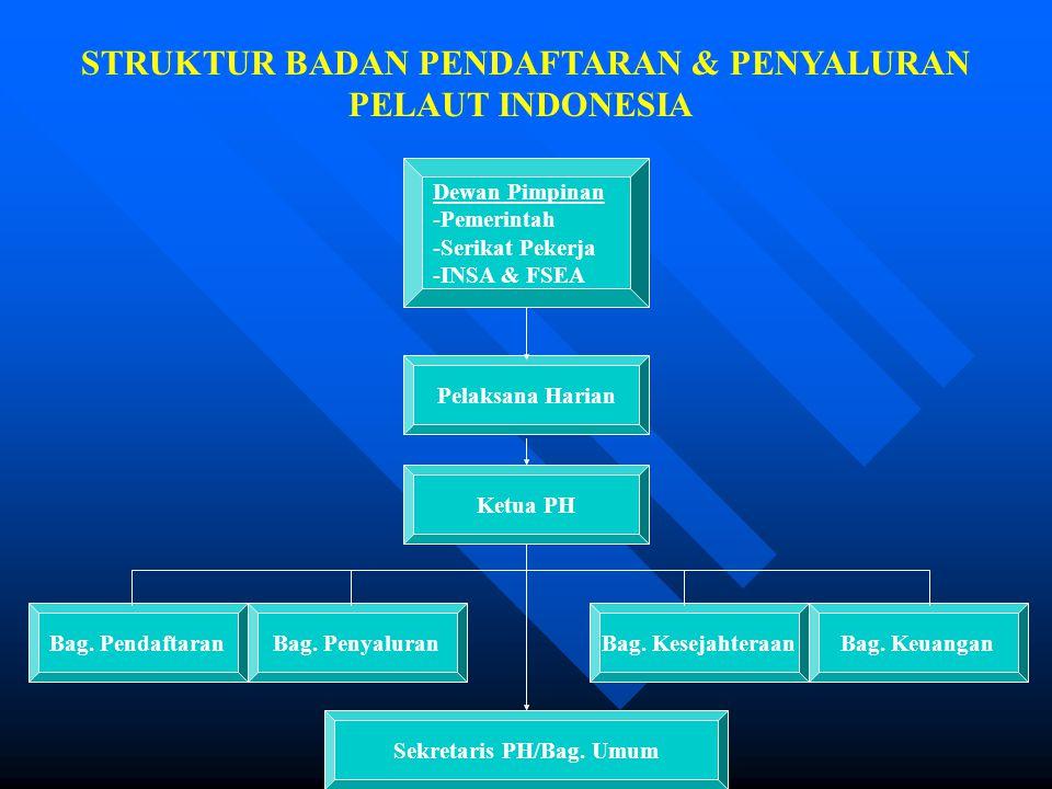 STRUKTUR BADAN PENDAFTARAN & PENYALURAN PELAUT INDONESIA Dewan Pimpinan -Pemerintah -Serikat Pekerja -INSA & FSEA Pelaksana Harian Ketua PH Bag. Penda