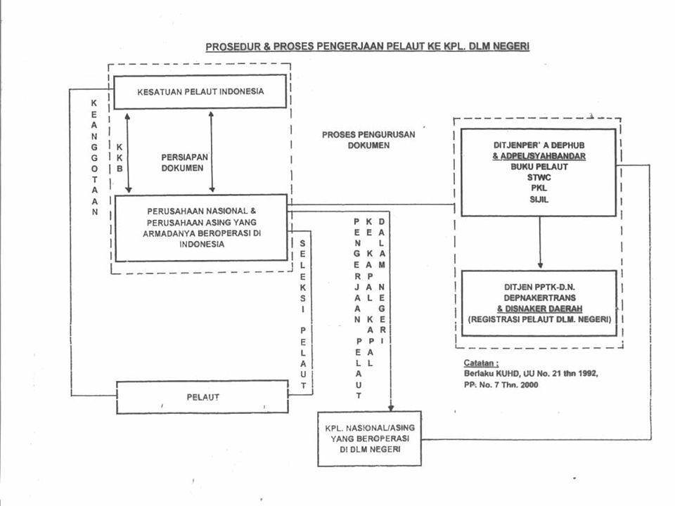 Integrasi Peraturan Hubungan Industrial Bidang Kepelautan Nasional DEPHUB Depnakertrans -KUHD RI -UU RI no.