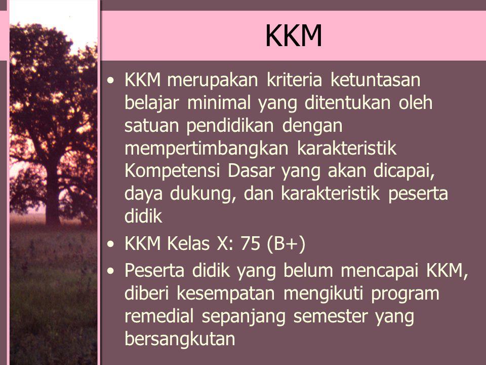 KKM KKM merupakan kriteria ketuntasan belajar minimal yang ditentukan oleh satuan pendidikan dengan mempertimbangkan karakteristik Kompetensi Dasar ya