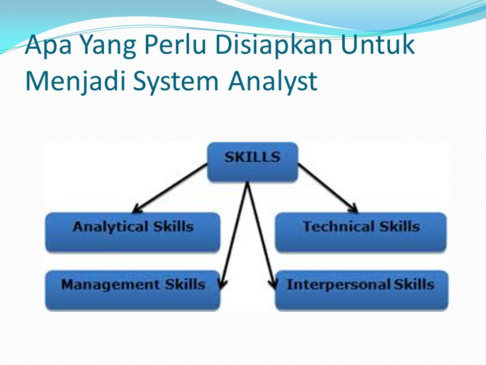 Apa Yang Perlu Disiapkan Untuk Menjadi System Analyst