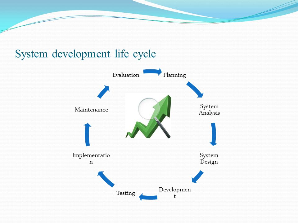 System development life cycle Planning System Analysis System Design DevelopmentTesting Implementation Maintenance Evaluation