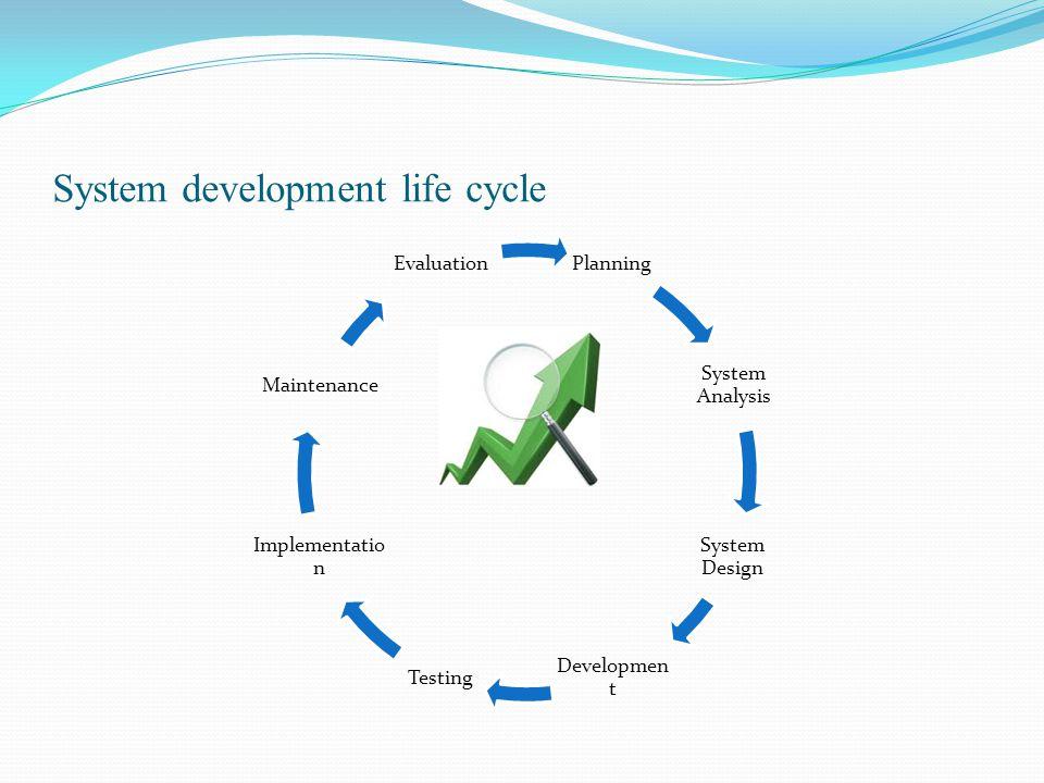 System development life cycle Planning System Analysis System Design DevelopmentTesting Implementation Maintenance Evaluation