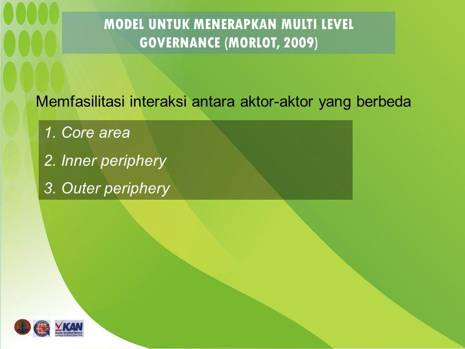 MODEL UNTUK MENERAPKAN MULTI LEVEL GOVERNANCE (MORLOT, 2009) 1.Core area 2.Inner periphery 3.Outer periphery Memfasilitasi interaksi antara aktor-aktor yang berbeda