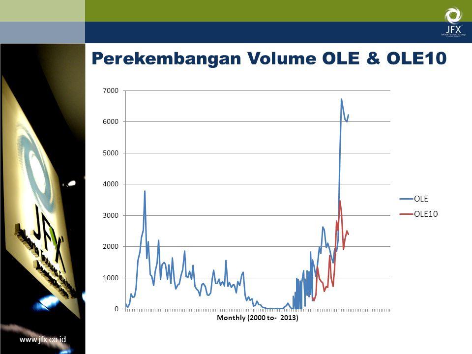 www.jfx.co.id Perekembangan Volume OLE & OLE10