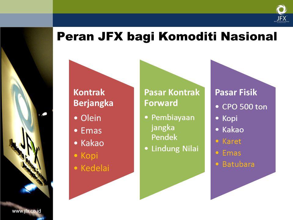 www.jfx.co.id Kontrak Berjangka Olein Pertama di transaksiskan tahun 2000 1 lot: 20 ton Kuotasi: Rupiah per kg (termasuk PPN) Perdagangan Senin s/d Jumat, 10:45 s/d 17:00 WIB Volume pernah mencapai 300 lot per- hari atau 30% dari bursa Malaysia saat itu