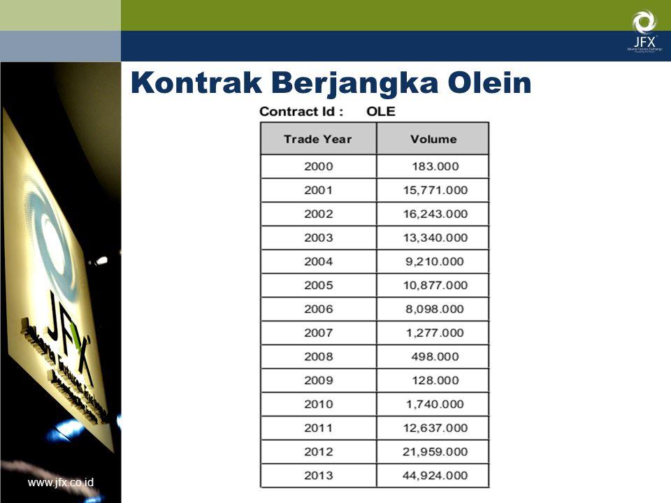 www.jfx.co.id Kontrak Berjangka Olein